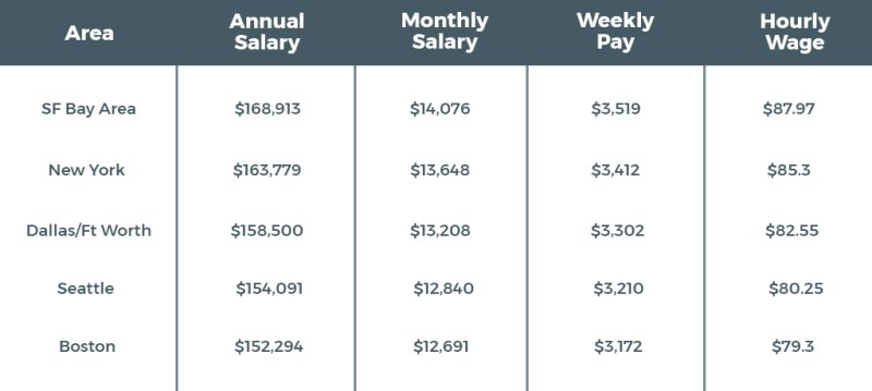 Blockchain developer salary in different areas of the United States