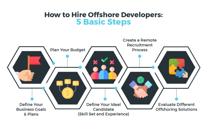 How to hire an offshore developer? With these 5 steps.