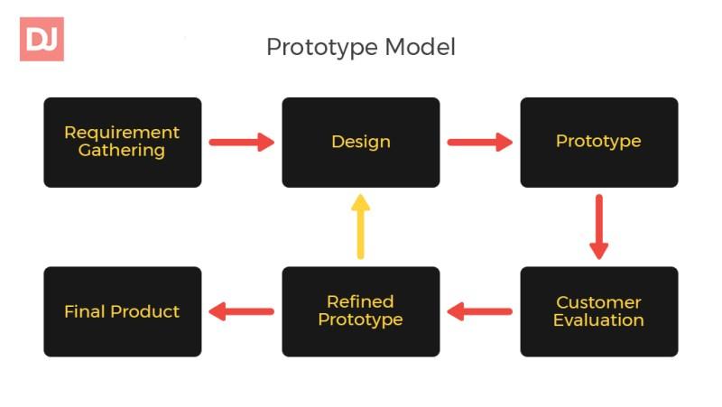 Prototype SDLC Model