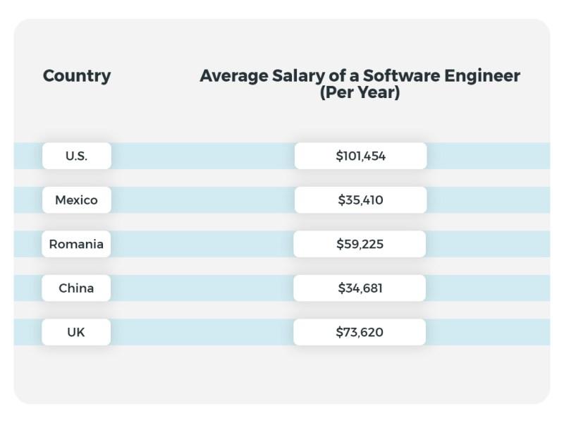 Offshore developer salary comparison table