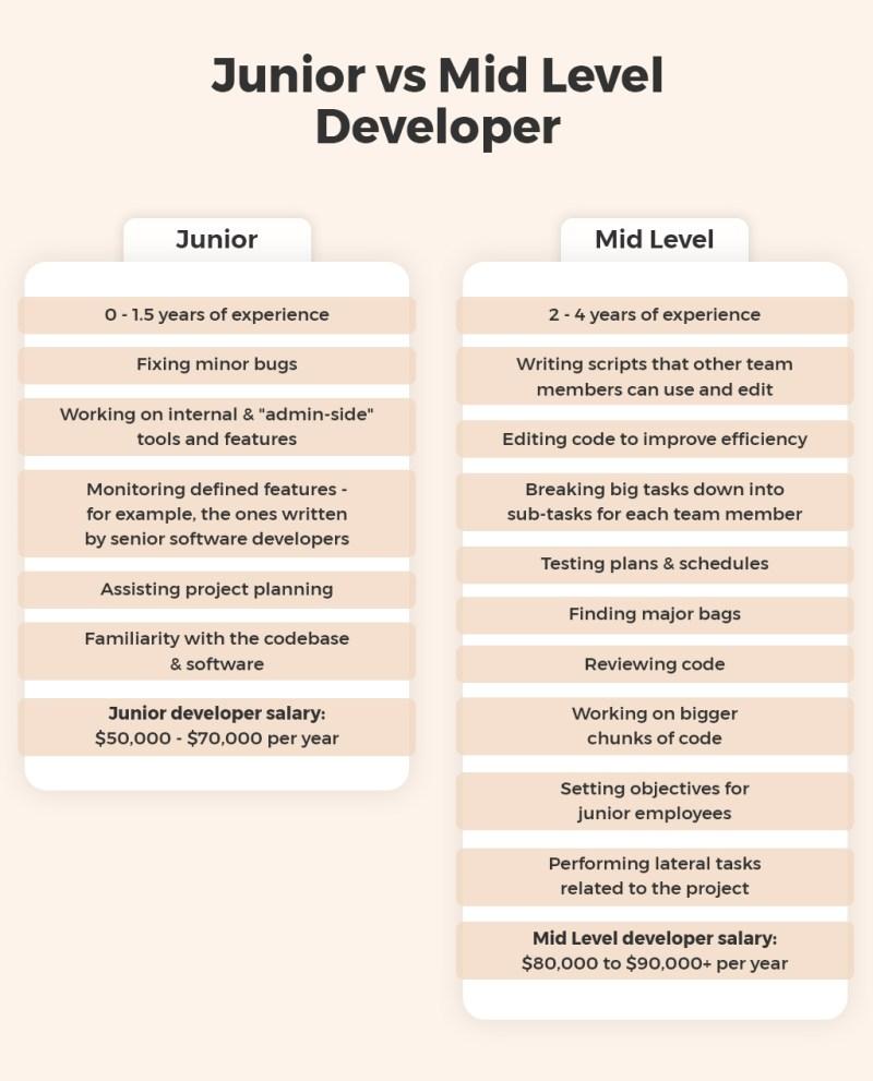 Junior vs Mid Level Developer