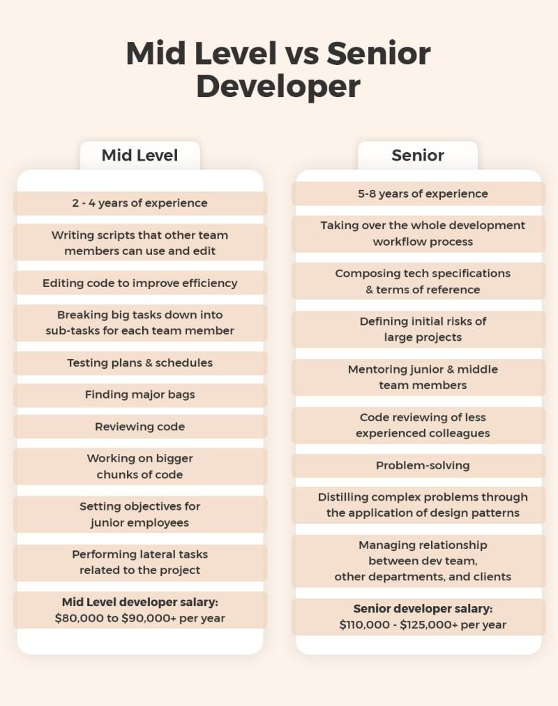 Mid Level vs Senior Developer