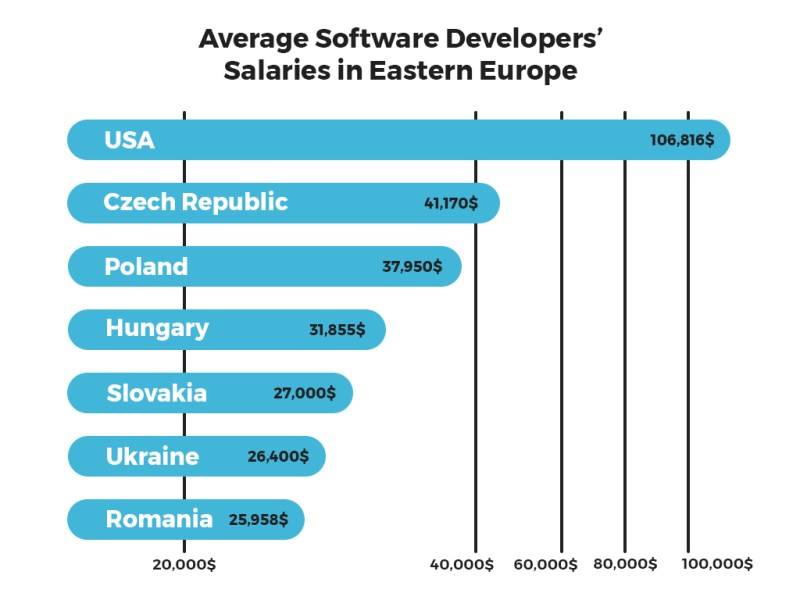 programmers in Eastern Europe