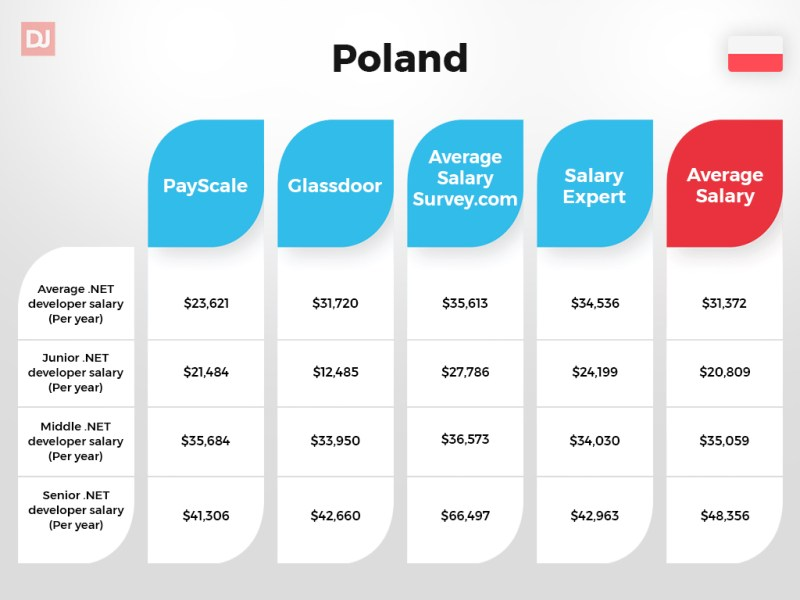 Poland .NET developer salary