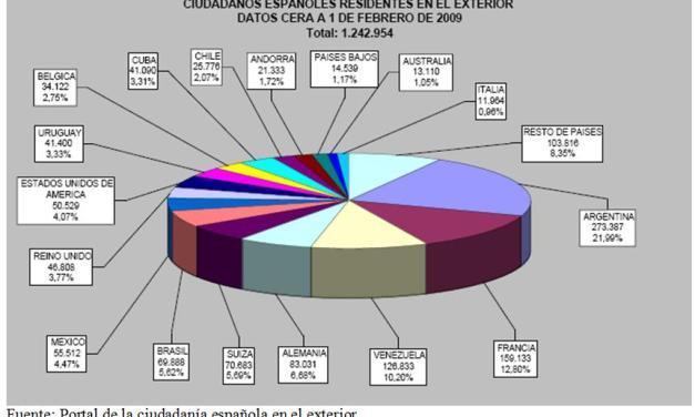 Plan de retorno voluntario en España