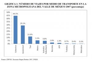 El transporte público en la Ciudad de México: incentivos a la ineficiencia
