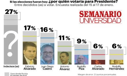 La encuesta que puso de cabeza el panorama electoral de Costa Rica