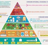 La SENC realiza modificaciones en la base de la pirámide alimenticia