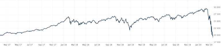 FireShot Capture 110 - DJIA - Dow Jones Industrial Average Advanced Charting - WSJ - www.wsj.com