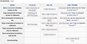 A list of screenshot shortcuts from Wikipedia