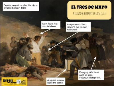 "Google Drawings let students annotate images (above) and create graphics and charts. (Annotation by Matt Miller / ""El Tres de Mayo"" is in the public domain)"