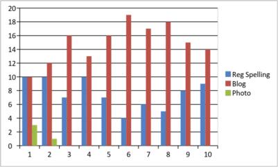 rayna freedman chart