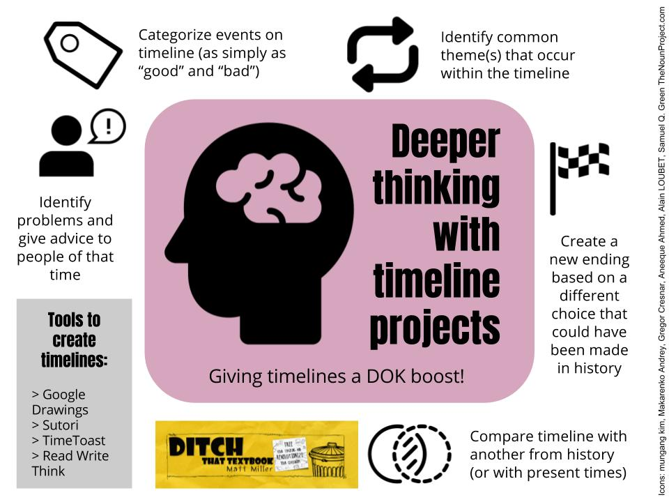 Deeper Thinking With Timeline Projects Ditch That Textbook