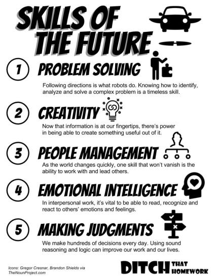 024 REVISED Skills of the future