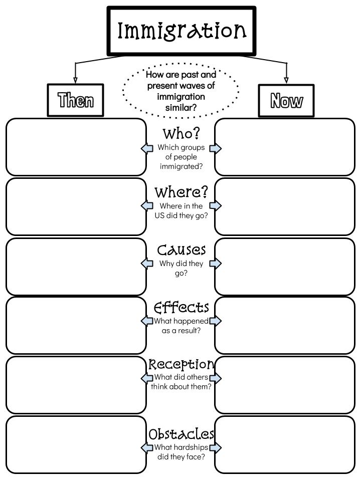 25 FREE Google Drawings graphic organizers — and how to