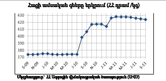 Bread Prices in Armenia based on National Statistics Service Data