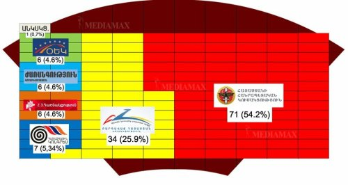 The layout of power in the Armenian Parliament formed as a result of May 6 parliamentary elections