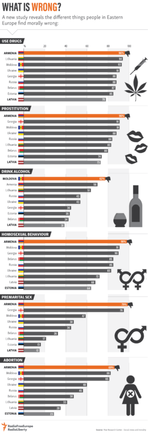 Infographic on what people find morally wrong in Eastern Europe