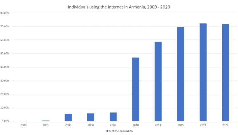 Chart of internet use in Armenia between 2000 and 2020