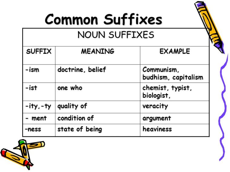 Common+Suffixes+NOUN+SUFFIXES+SUFFIX+MEANING+EXAMPLE+-ism