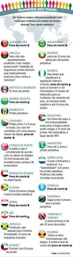 Conheça alguns países que ainda criminalizam a população LGBT