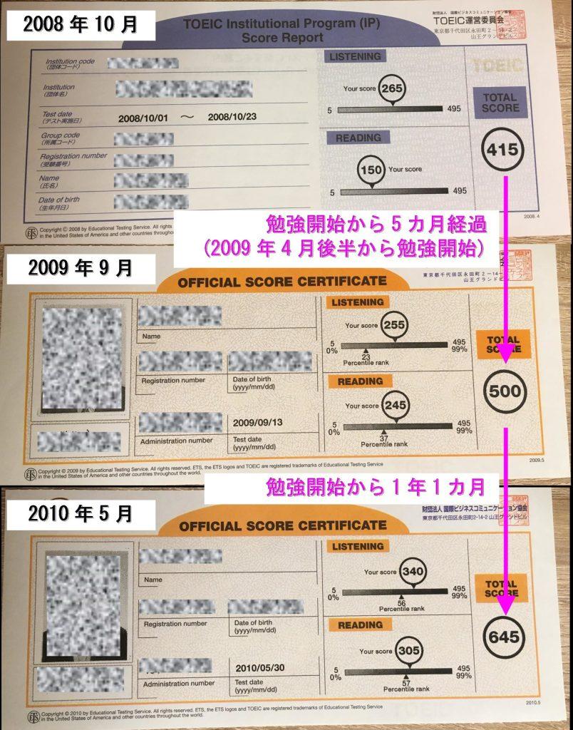 勉強開始前後のTOEICスコア(415→500→645)