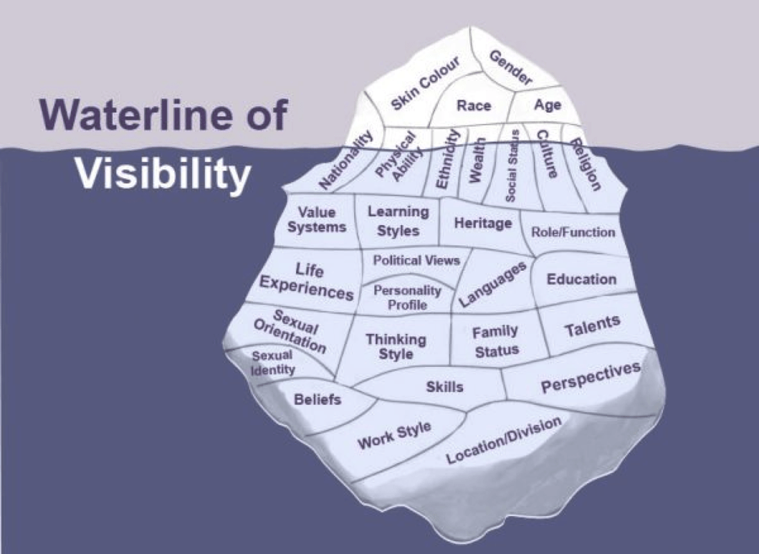 Iceberg Activity Identity Diversity Group Resources