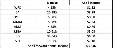 March 2019 Dividend Income – Dividend Dozer
