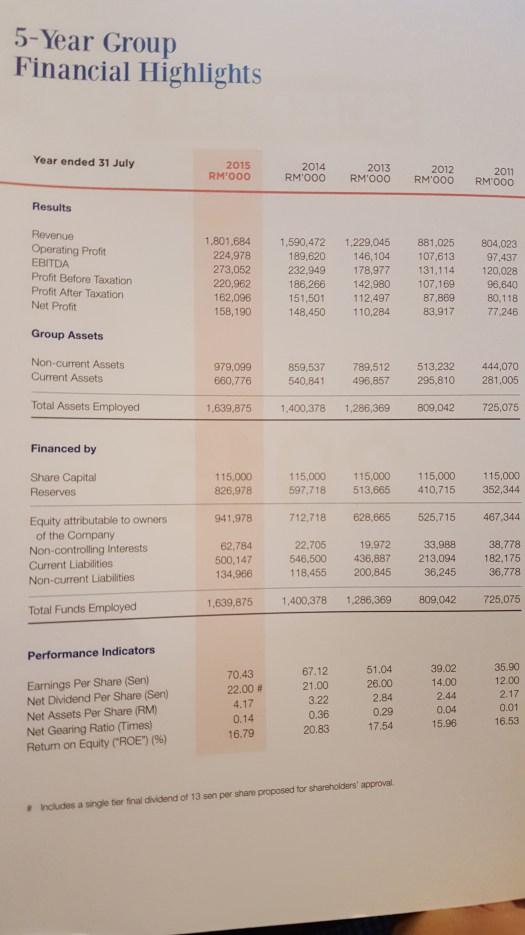 Scientex Berhad Financial Highlights
