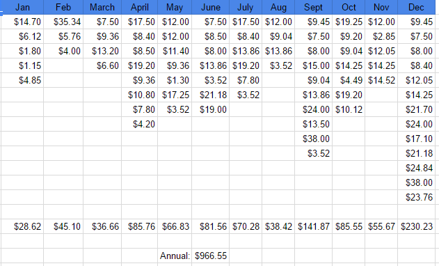 2016_dividends per month