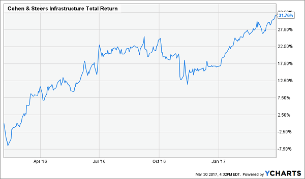 Macquarie Global Infrastructure Fund