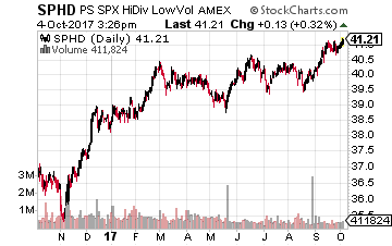 PowerShares S&P 500 High Dividend Low Volatility ETF