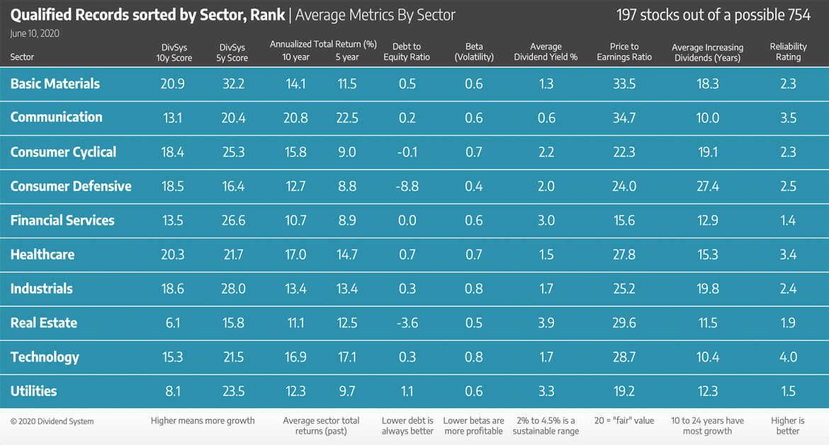 2020-june-sector-averages