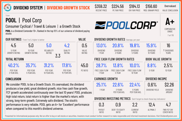 Pool Corp Stock Analysis