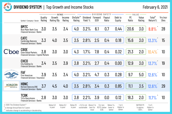 Dividend Growth and Income