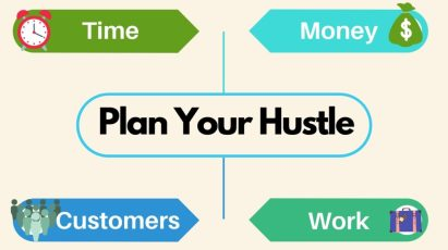 6 Rules for a Successful Side Hustle- Plan your hustle