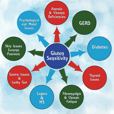 index of common gluten sensitivity issues