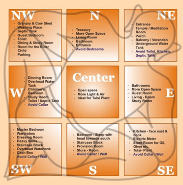 https://i1.wp.com/divinityworld.com/wp-content/uploads/2019/12/Vastu-2.png?fit=372%2C378&ssl=1