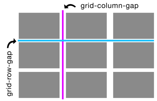 CSS grid grid-column-gap and grid-row-gap reference graphic