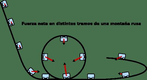 Fuerza neta en distintos tramos de una montaña rusa