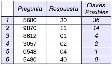 Fig. 6 Ejemplo de uso de Estrategia MiniMax. La respuesta dada a partir de la segunda pregunta, es la más desfavorable. El Min de los Max.