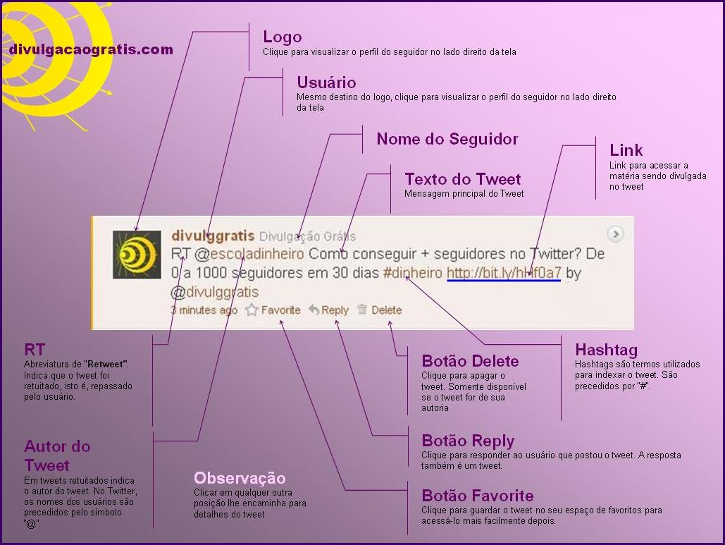 Anatomia de um Tweet