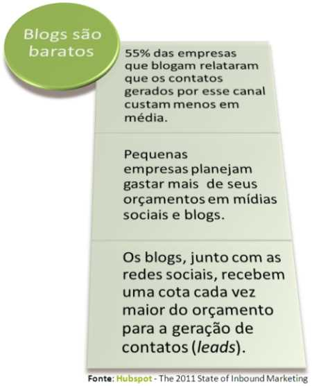 blog baratos eficientes