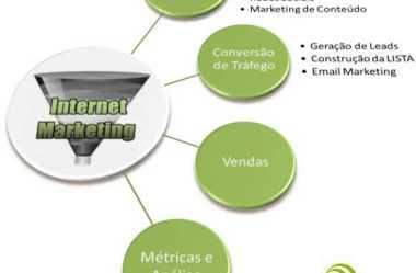 Os 4 Macropassos do Marketing Digital