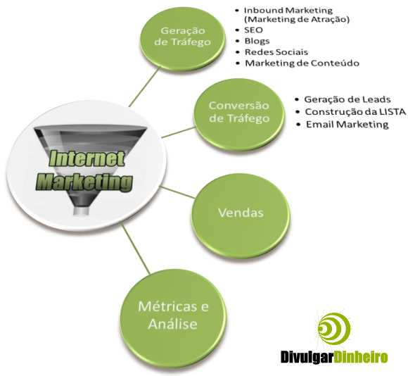 internet marketing funil etapas