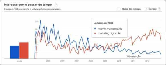 tendencia interesse internet marketing digital trends trend