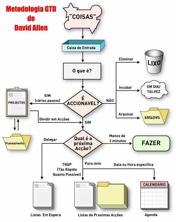 metodologia gtd gestão tempo fluxo