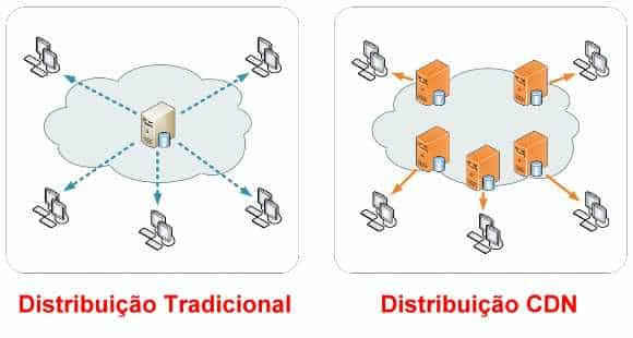cdn servidores distribuicao