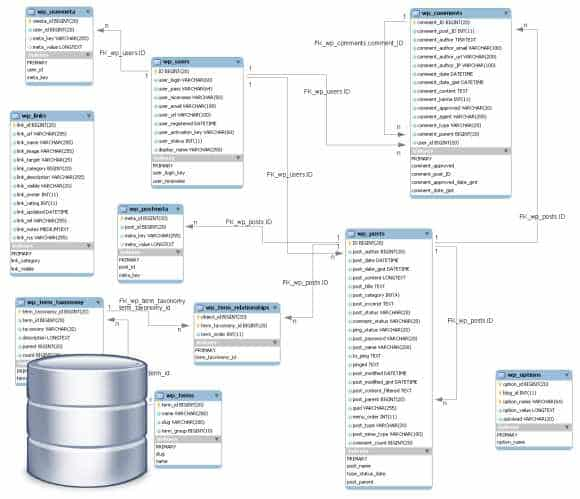 banco-dados-relacional-wordpress