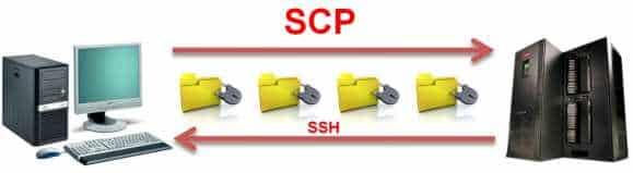 SCP SSH